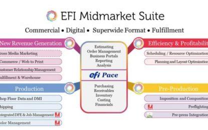 Newest version of Efi Midmarket Suite brings improvements for super-wide format printers